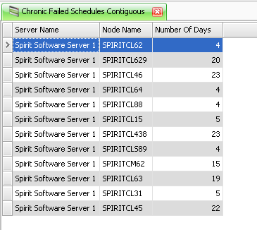 ChronicFailedSchedulesContiguous